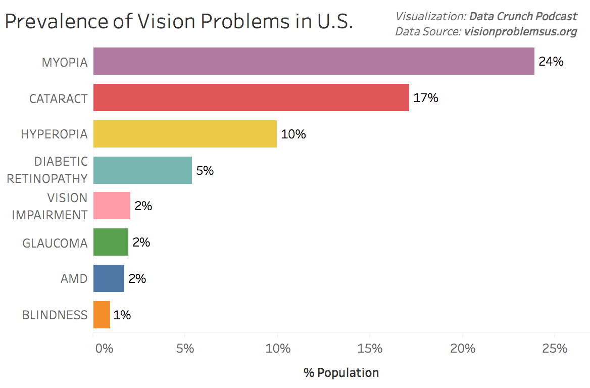 Prevalence of eight vision problems in the U.S. compared against each other