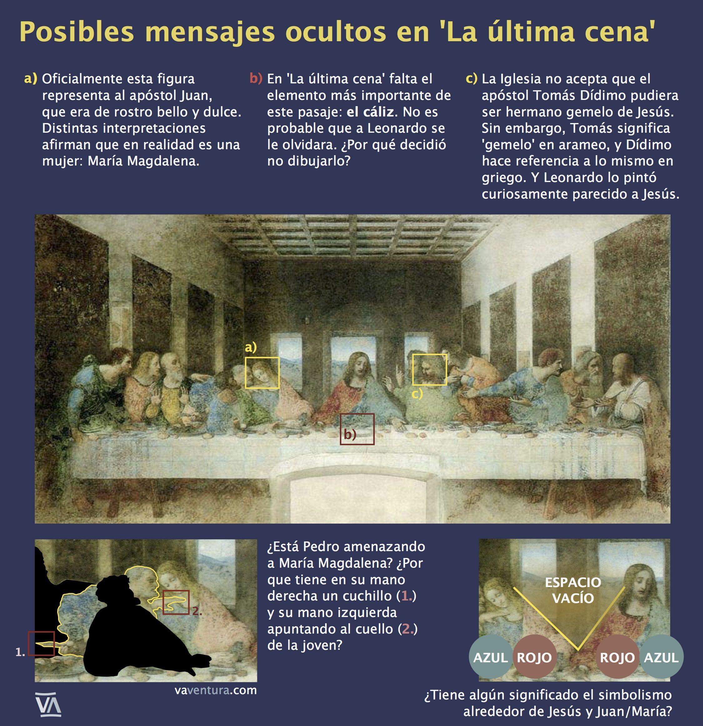 Quien Pinto El Cuadro Original De La Ultima Cena
