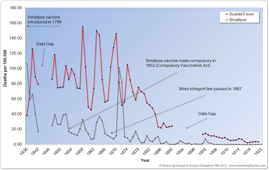 England and Wales smallpox and scarlet fever deaths 1838 to 1922