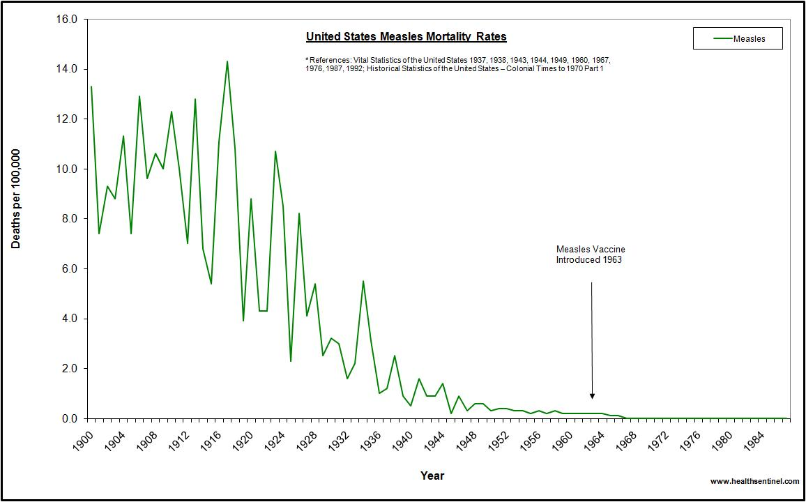 US measles mortality 1900 to 1988