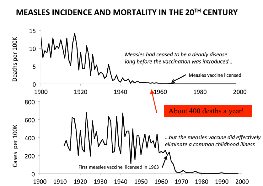Measles mortality was decreasing after the beginning of the 20th Century, but eventually leveled off to about 400 deaths each year in the pre-vaccine era.