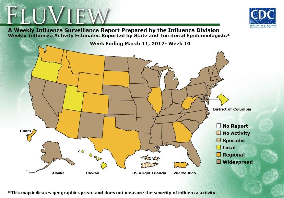 Flu activity is decreasing, but remains elevated in most of the United States.