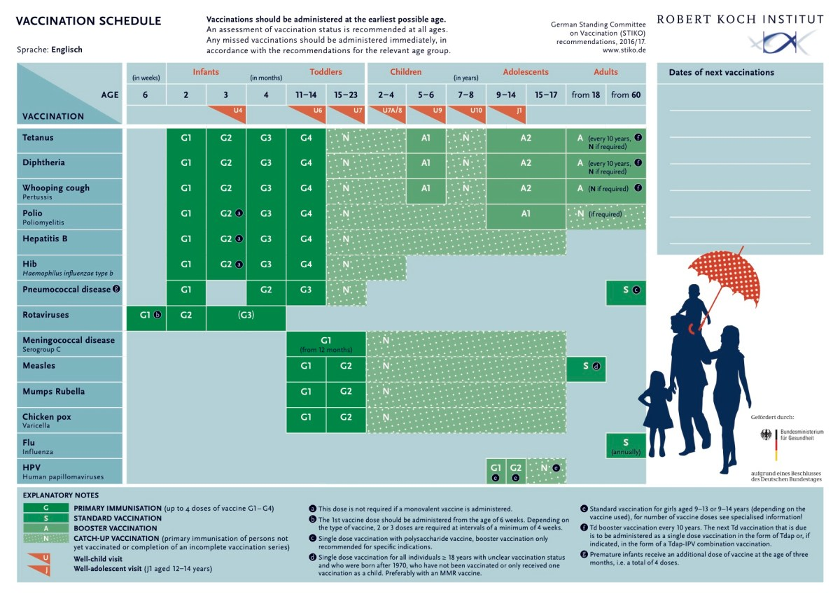 The latest immunization schedule from Germany.