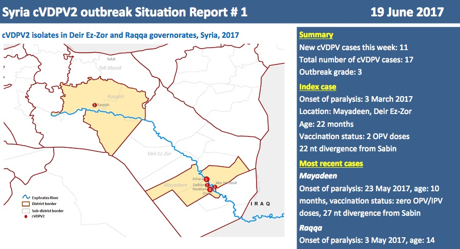 An outbreak of cVDPV in Syria will be controlled by 355 vaccination teams that will vaccinate up to 328,000 children.