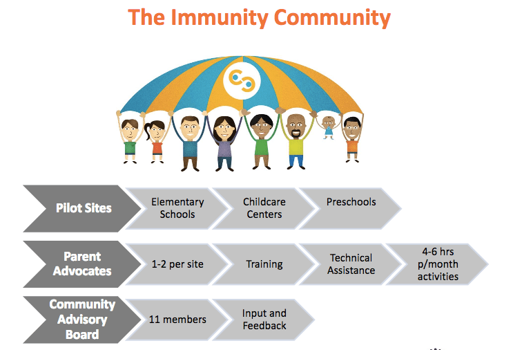 You could have learned about the Immunity Community and much more if you had attended the 47th National Immunization Conference.