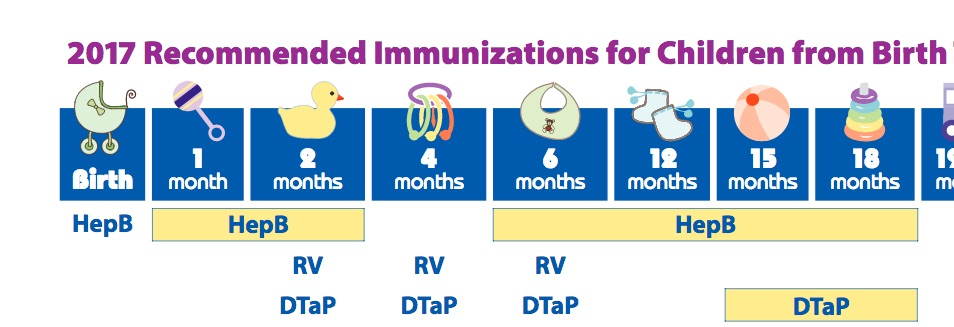 Kids should complete the three dose hepatitis B vaccine series by the time they are 18 months old.