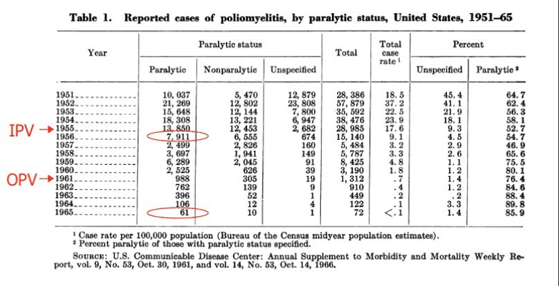 After the switch to the Sabin vaccine, polio was on its way to being eliminated in the United States.