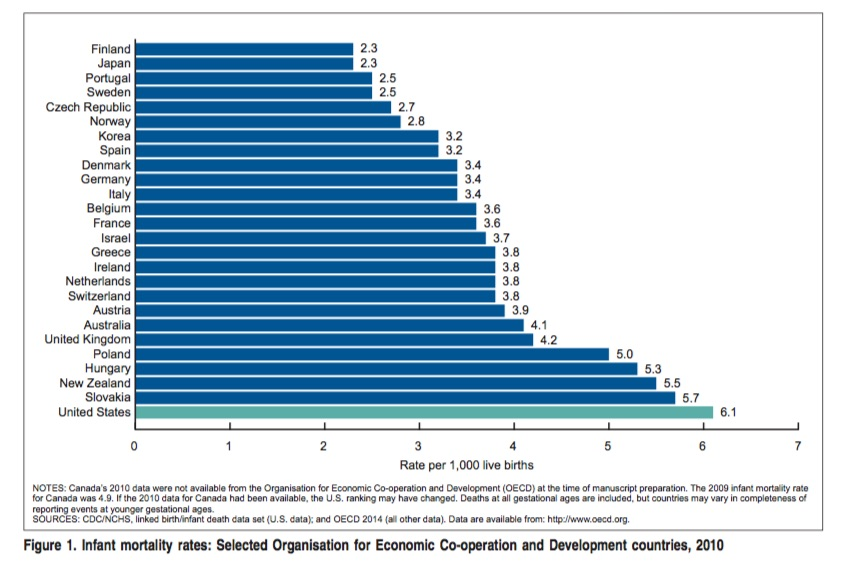 Many countries with similar immunization schedules have lower infant mortality rates than the United States.