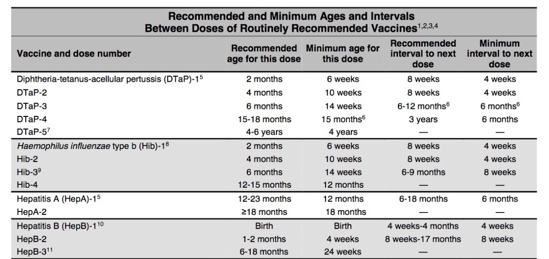 """Vaccine intervals are typically based on weeks and """"months."""""""