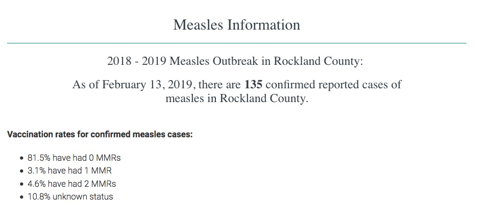 Only 4% of people in the Rockland County measles outbreak have been fully vaccinated.
