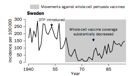 Endemic pertussis returned when they stopped using the DPT vaccine in Sweden.