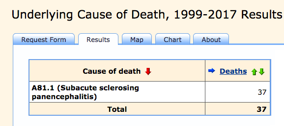 32 of these SSPE deaths have been since 2000. Source is the CDC Wonder database.