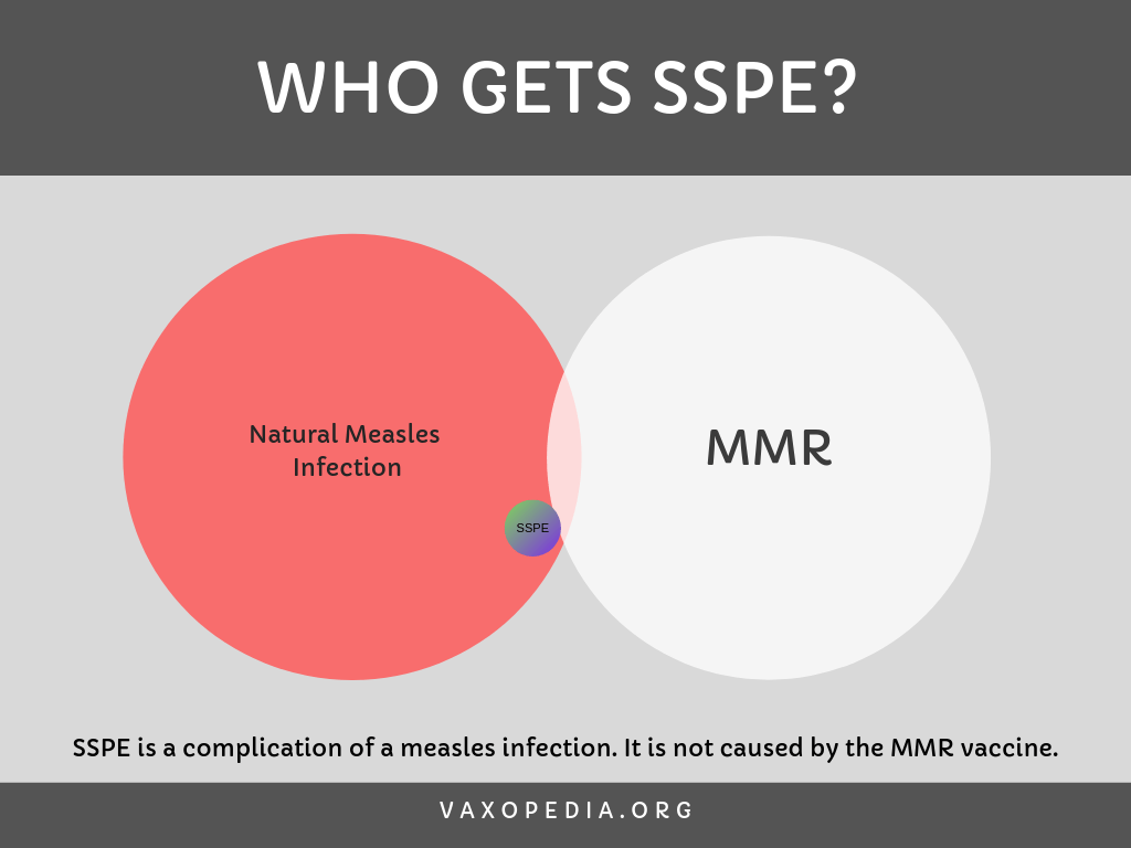 You won't get SSPE if you don't get measles.