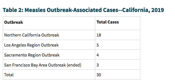 Among 45 cases in California, are 30 cases in these four outbreaks.