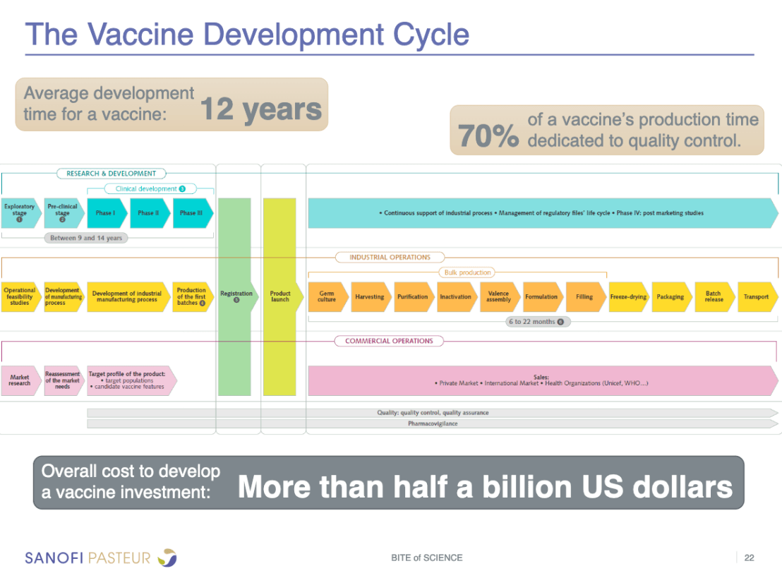 It takes a long time to develop a new vaccine.