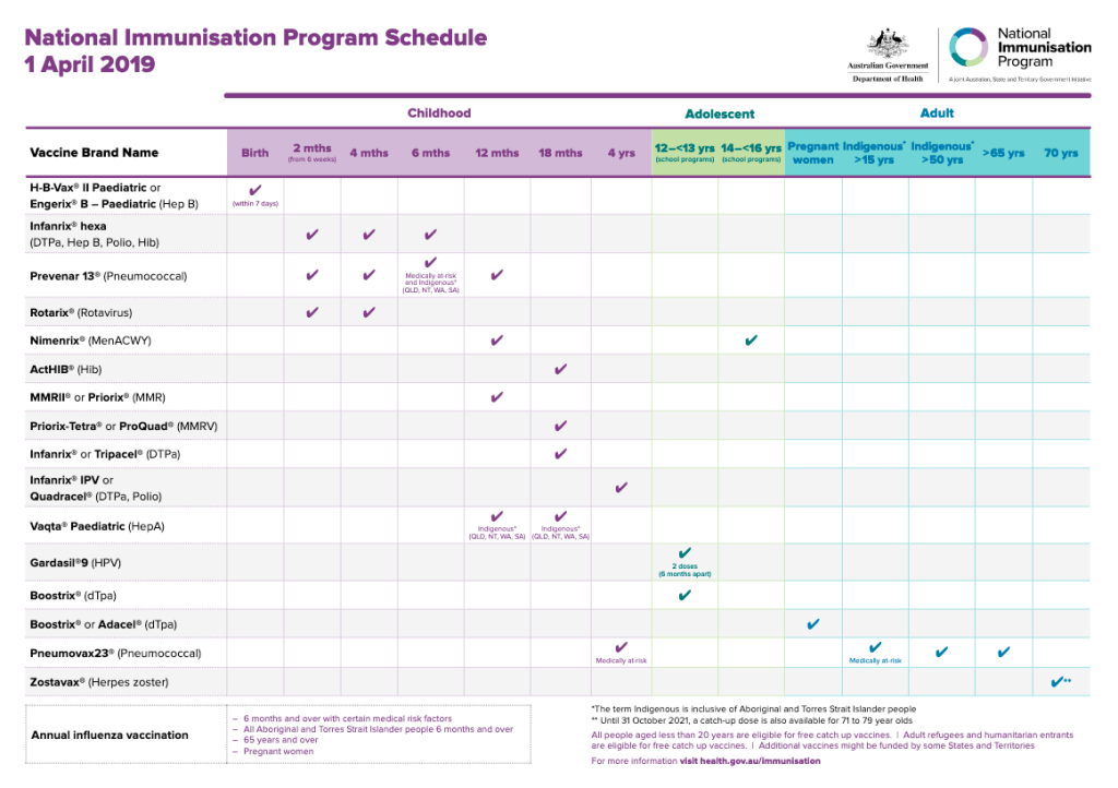 Combination vaccines mean infants in Australia get fewer shots, but the same number of vaccines.