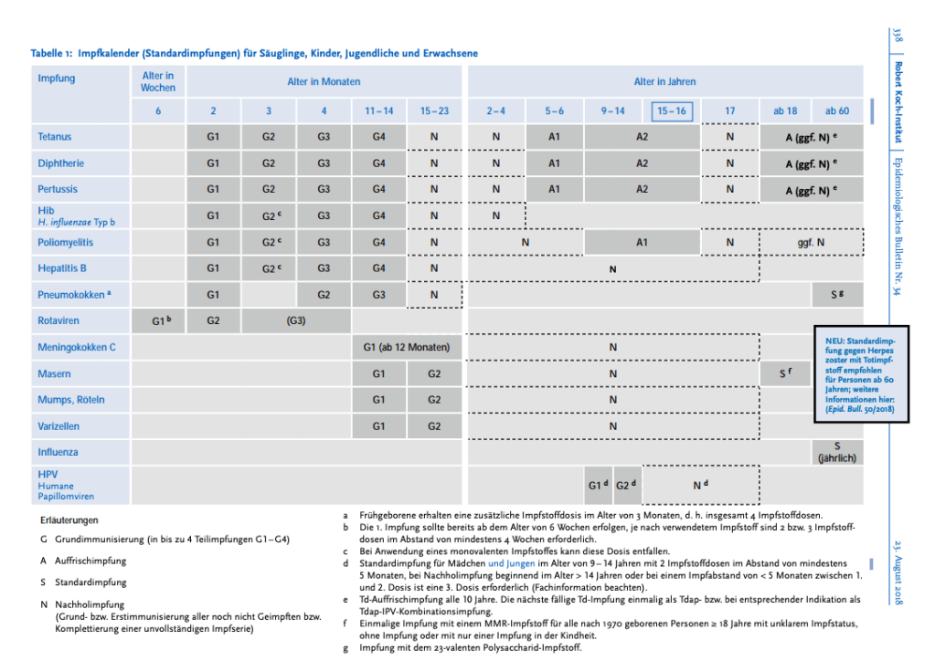 The latest vaccine schedule in Germany.