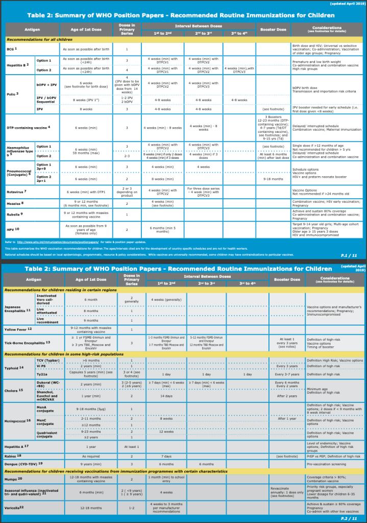The WHO immunization schedule.