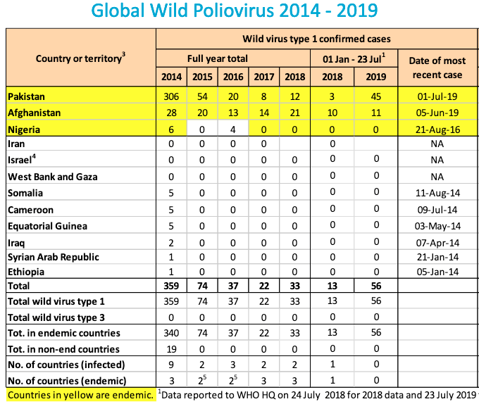 There were only 22 cases of wild polio in the world in 2017. We are on track for many more cases this year.