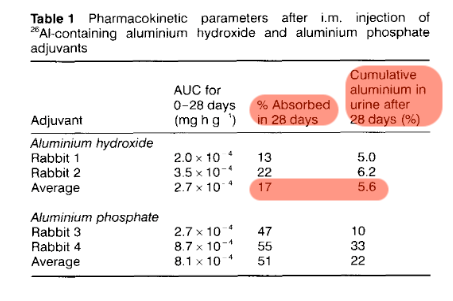 Amazingly, one of James Lyons-Weiler's own sources says that only 17% of aluminum adjuvants get absorbed...