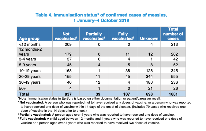 Many of the measles cases in New Zealand are in infants too young to be vaccinated and in teens and young adults.