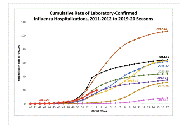The overall cumulative hospitalization rate was 19.9 per 100,000 population which is similar to what has been seen during recent previous influenza seasons at this time of year.