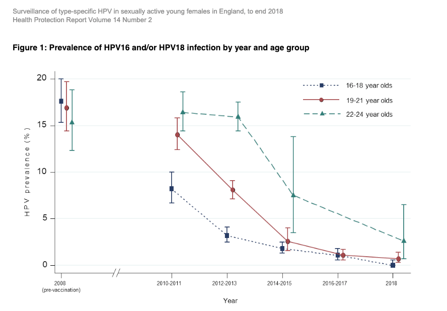 The latest statistics in countries with high HPV immunization rates show that there are little or no HPV infections among 16 to 18 year olds, which means that as they get older, they almost certainly won't develop cervical cancer.