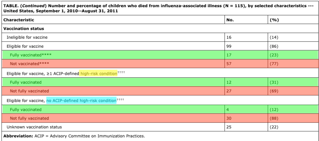 Among children who died from influenza during the 2010-11 flu season, few (23%) were vaccinated.