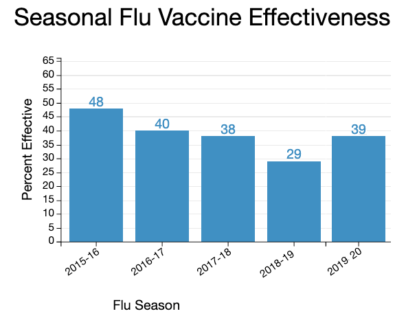 Adjusted vaccine effectiveness estimates for recent influenza seasons has been about 40%.
