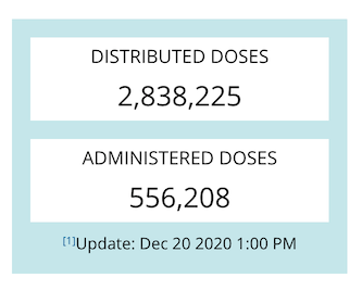 The CDC is posting regular updates on how many doses of COVID-19 vaccine have been distributed and administered since they were first approved.