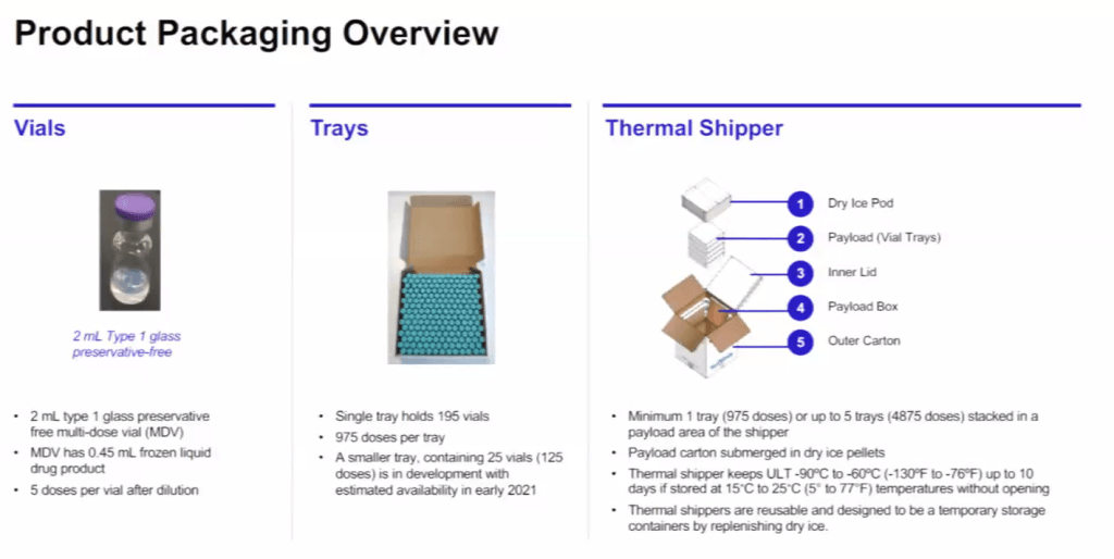 A GPS-enabled thermal sensor monitors the temperature of the Pfizer COVID-19 vaccines while they are in the thermal shipper, which can store the vaccines for up to 30 days as long as the dry ice pod is refilled every five days.