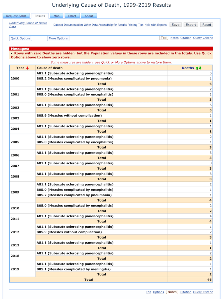 There were an additional 5 SSPE deaths and 2 measles deaths in 1999, but I started the list from 2000, as that was when the endemic spread of measles was eliminated in the United States.