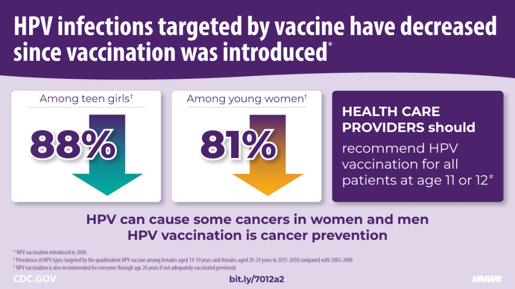 """A new study, Declines in Prevalence of Human Papillomavirus Vaccine-Type Infection Among Females after Introduction of Vaccine — United States, 2003–2018, found that """"during 2015–2018, the prevalence of 4vHPV types was 88% lower than that during the prevaccine era among females aged 14–19 years and 81% lower among those aged 20–24 years after adjustment for sexual behavior and race/ethnicity."""""""