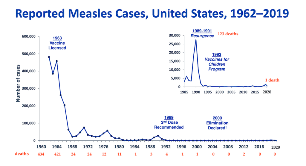 We have backtracked recently on progress in stopping measles.