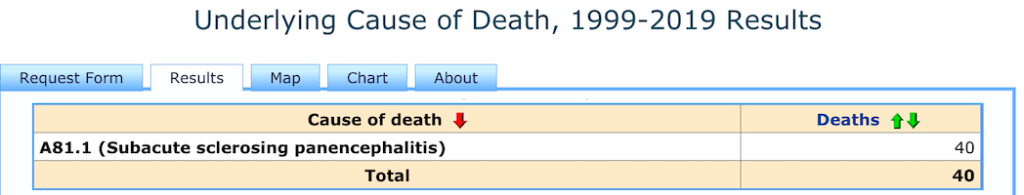 35 of these SSPE deaths have been since 2000. Source is the CDC Wonder database.