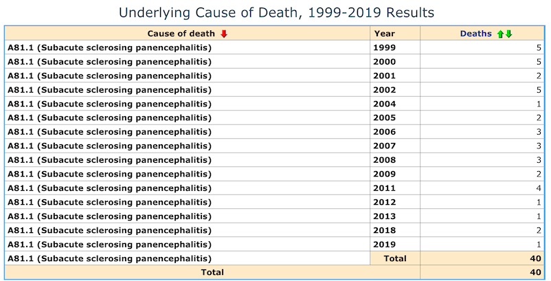 There have been at least 40 SSPE deaths since 1999, including three new deaths since 2018.