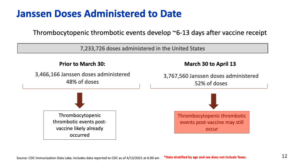 Data from the majority of Janssen doses were given in April and weren't available at the time of the pause.