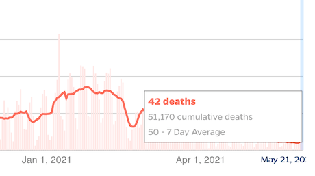 A 7 day average of 50 deaths a day is a lot more than zero...