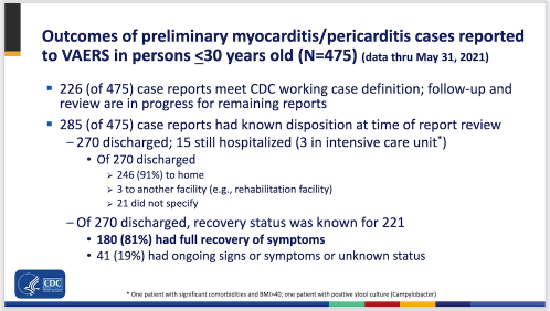There have been no deaths from myocarditis after COVID vaccination.