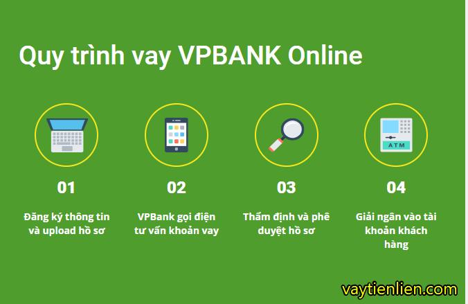 vay tiền vpbank