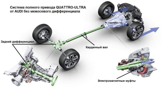 Система полного привода кватро-ультра без межосевого дифференциала