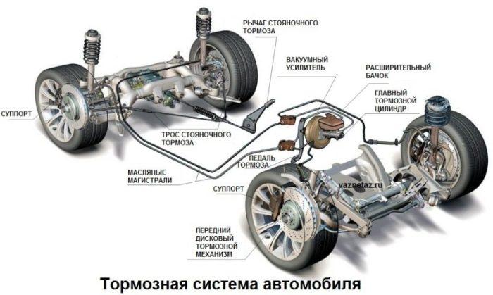 тормозная система схема