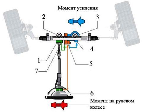 схема ЭУР встроенный в рулевую рейку