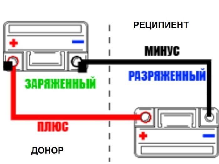 Схема прикуривания автомобиля от другого аккумулятора