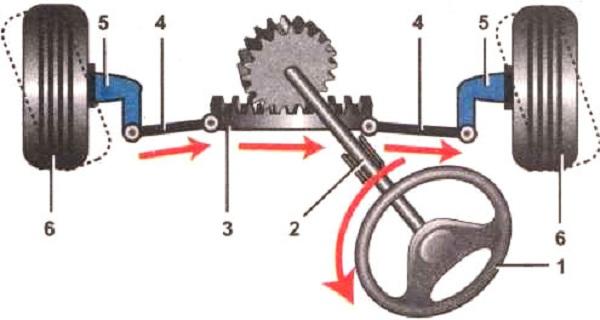 рулевой управление-шестерня-рейка устройство