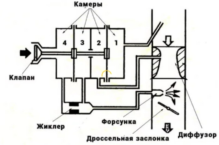 Мембранно-игольчатый карбюратор схема