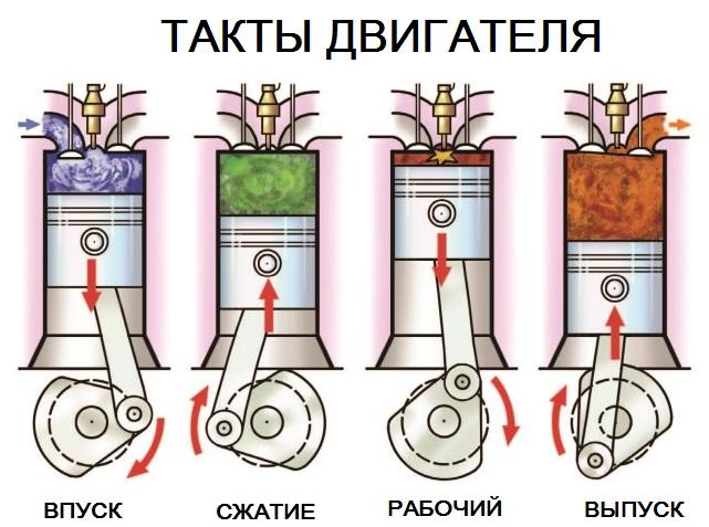 Принцип работы четырехтактного двигателя схема