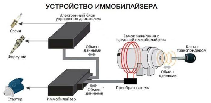 иммобилайзер устройство схема