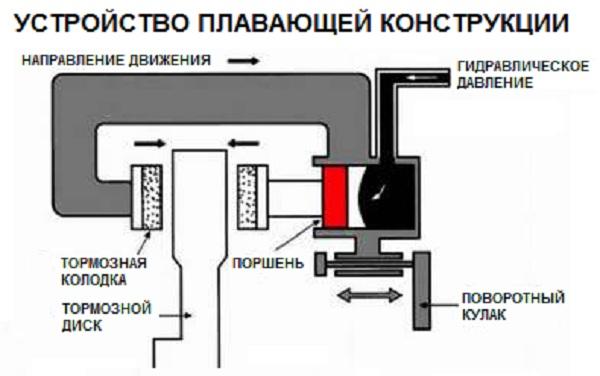 устройство суппорта с плавающей конструкцией