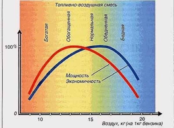 схема перемены топливно-воздушной смеси